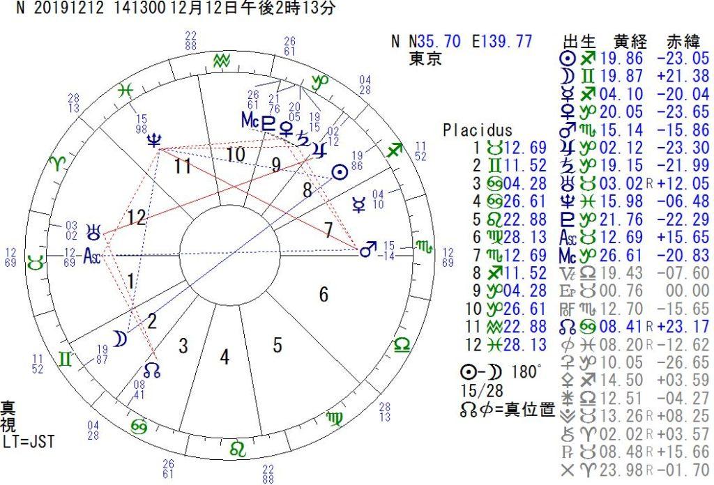 12月12日は双子座の満月です。