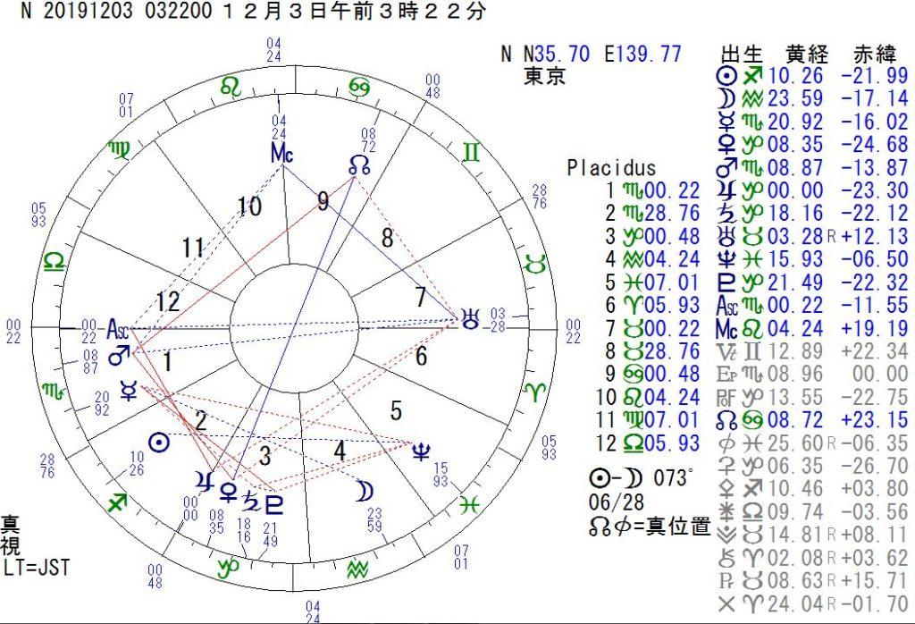 12月3日に木星が山羊座に移ります。