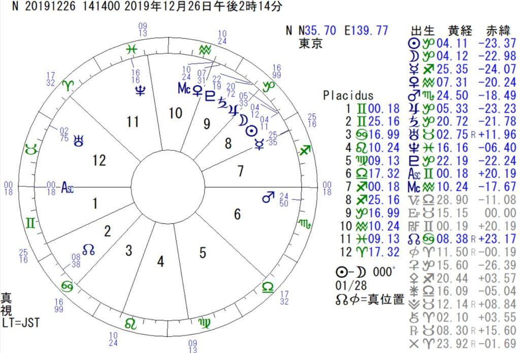 26日は山羊座の新月です