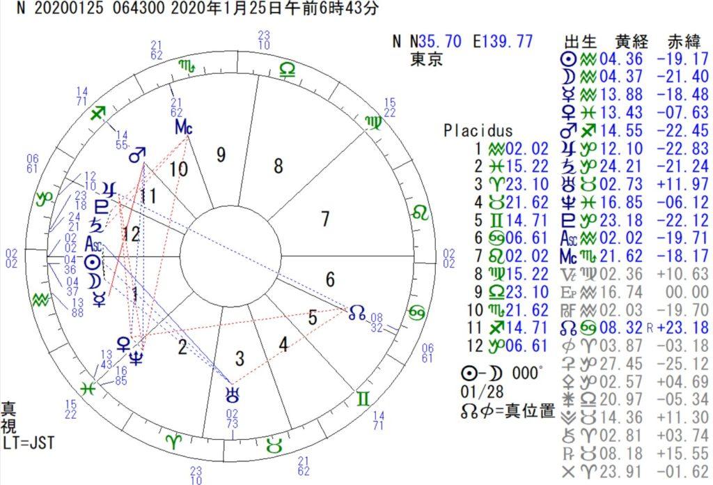 1月25日はみずがめ座の新月です