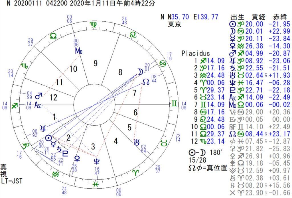 1月11日は蟹座の満月です。