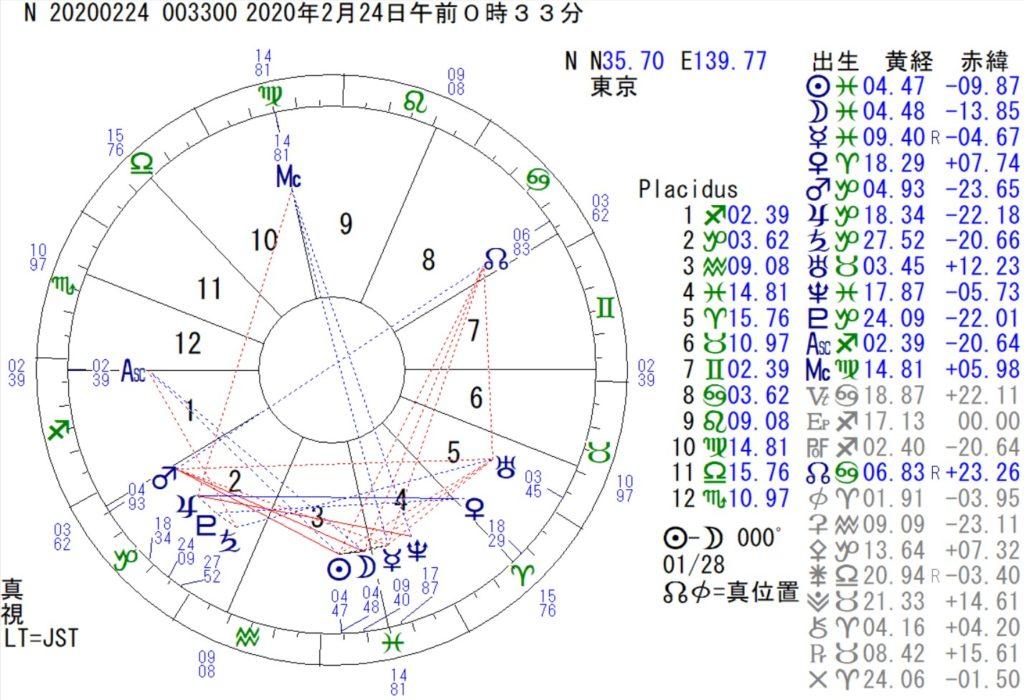 2月24日は魚座の新月です。