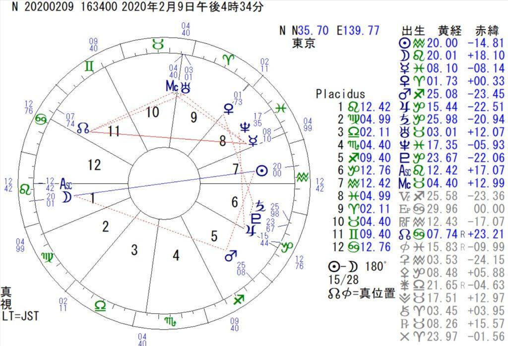 2月9日は獅子座の満月です
