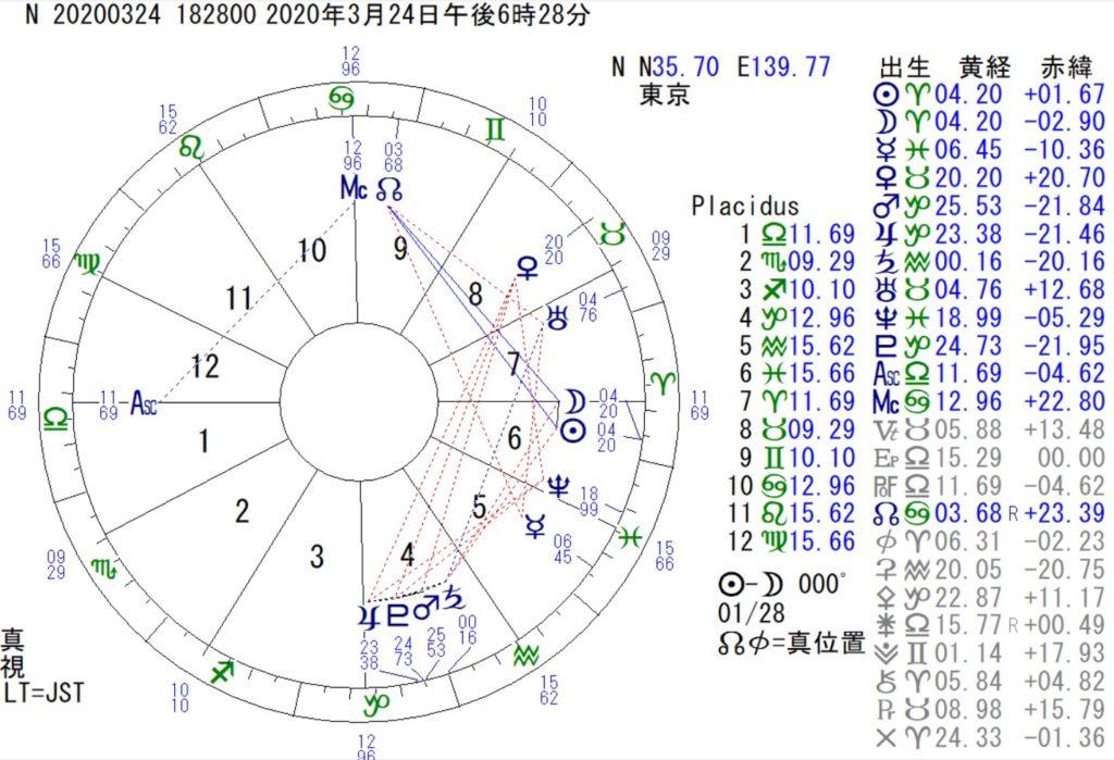 3月24日は牡羊座の新月です。