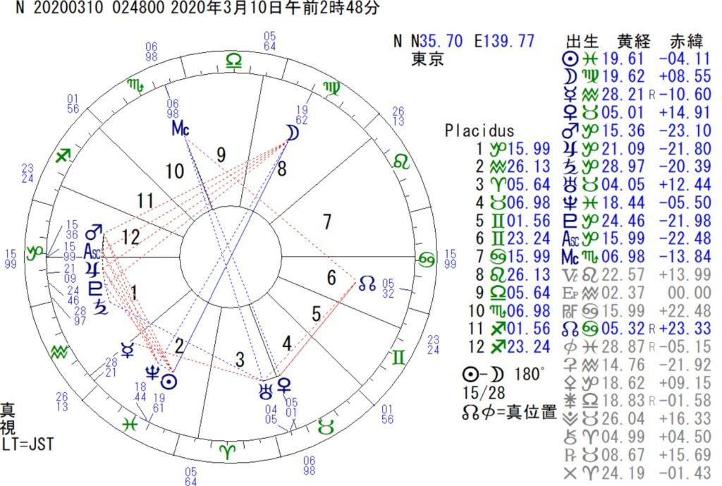 3月10日は乙女座の満月です