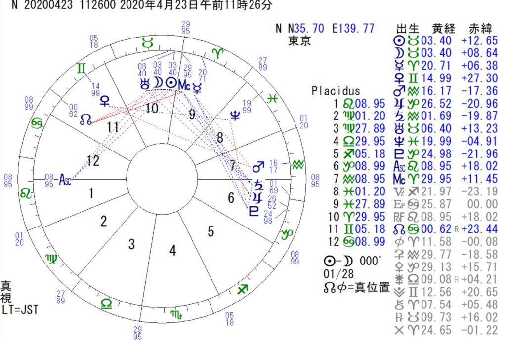 4月23日は牡牛座の新月です。