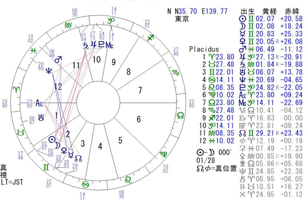 5月23日は双子座の新月です。