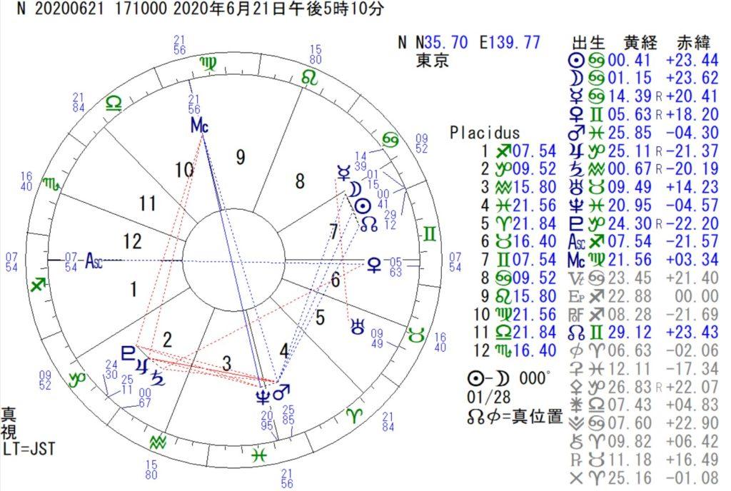 6月21日は、日食、蟹座の新月です。