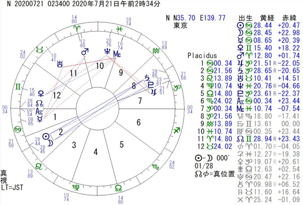 7月21日は蟹座の新月です。