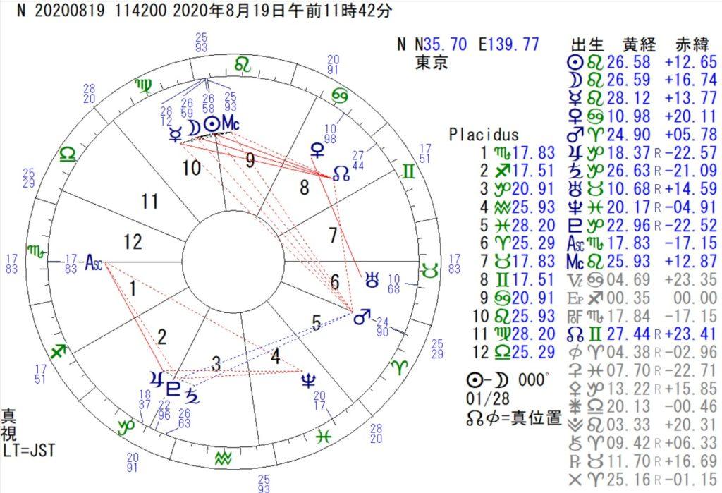 8月19日は獅子座の新月です。