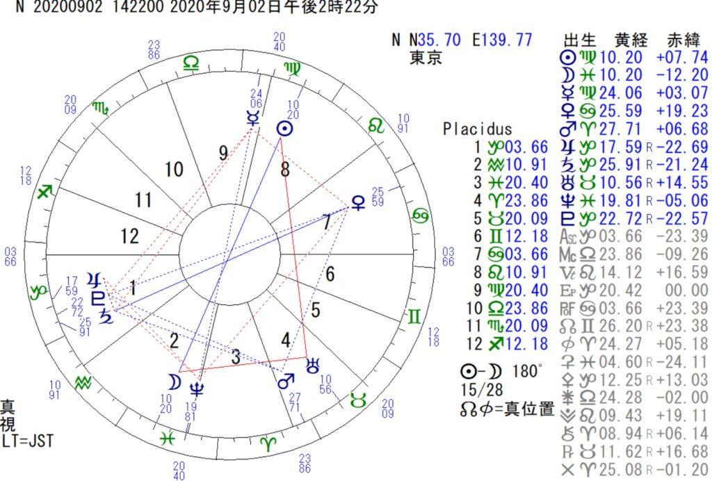 9月2日は魚座の満月です。