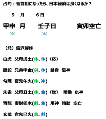 菅首相になったら、日本経済は良くなるのか?について占ってみました。