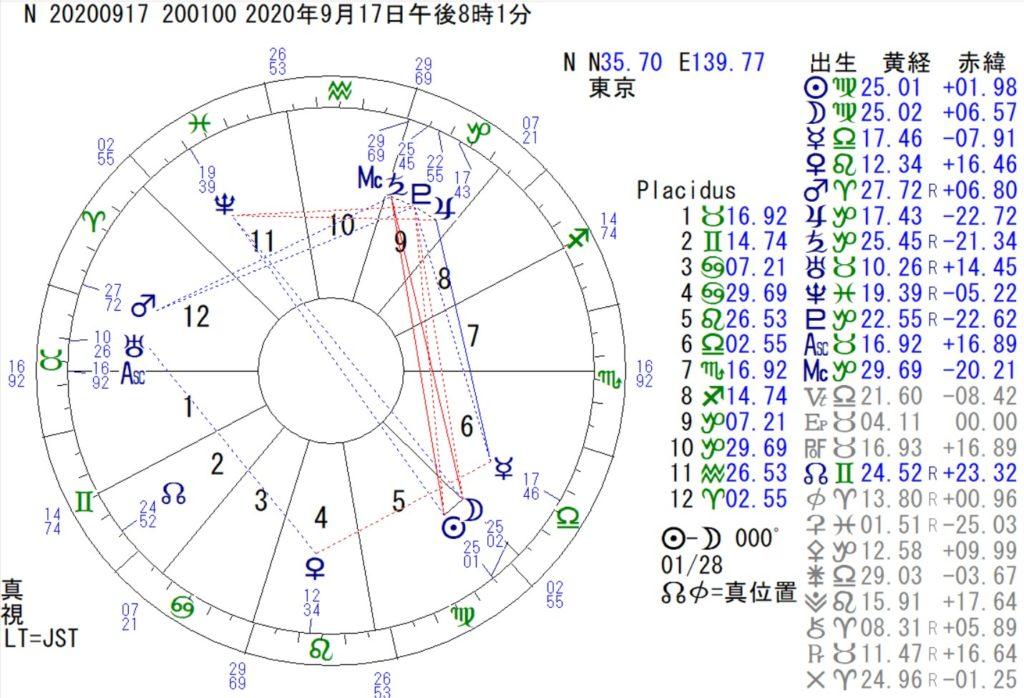 9月17日は乙女座の新月です。