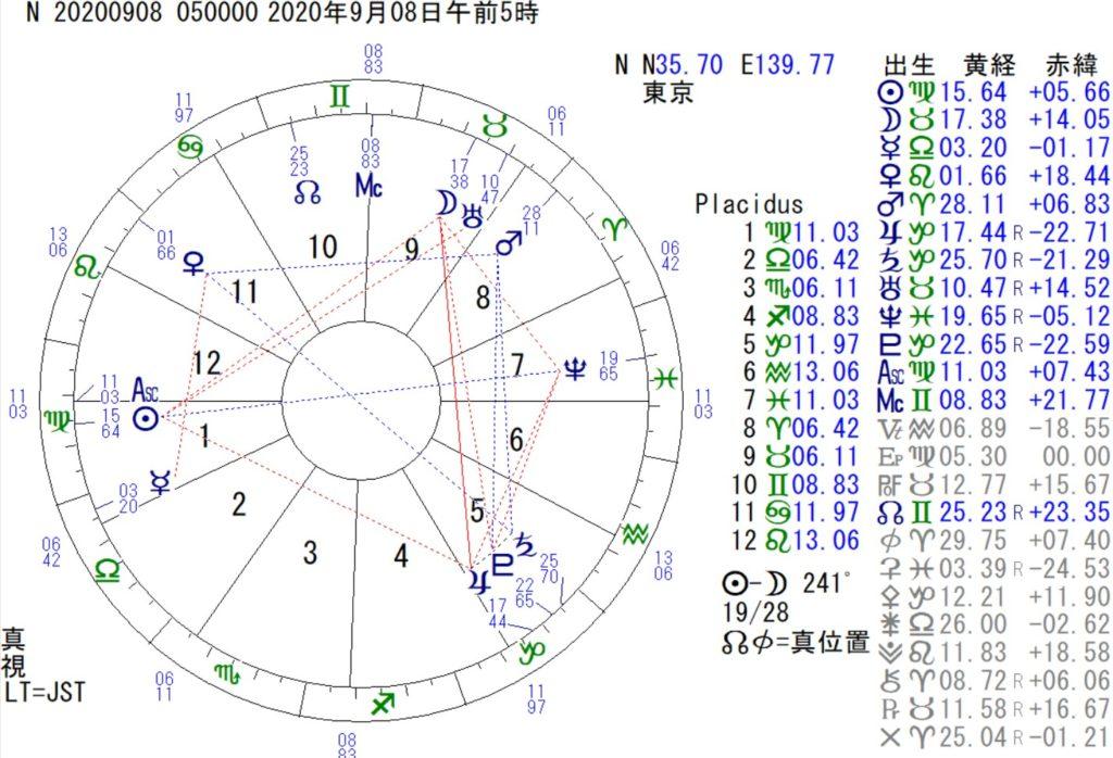 西洋占星術では、地震に注意と出ています。