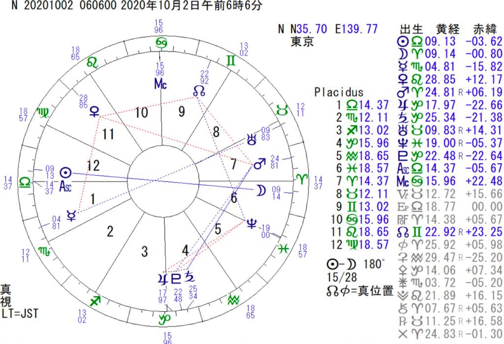 10月2日は牡羊座の満月です。