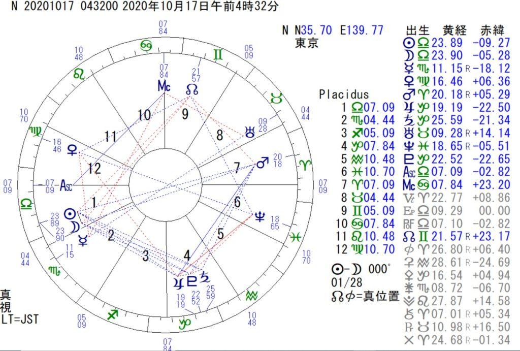 10月17日は天秤座の新月です。