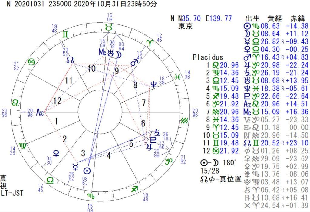 10月31日は牡牛座の満月です。