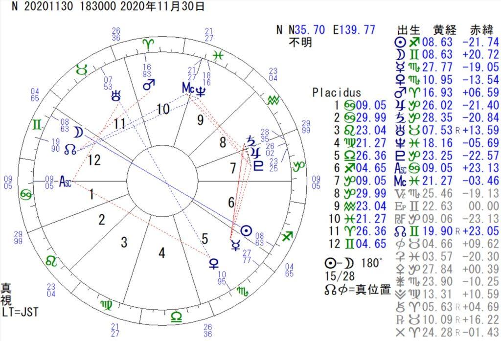11月30日は双子座の満月です。