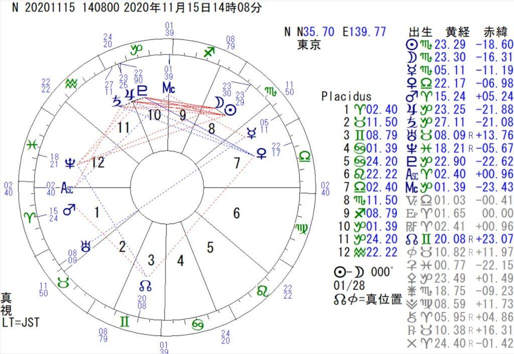 11月15日は、蠍座の新月です。