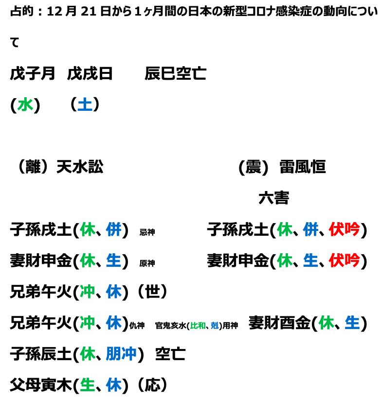 日本の12月21日から1ヶ月の新型コロナ感染症の動向について占ってみました。
