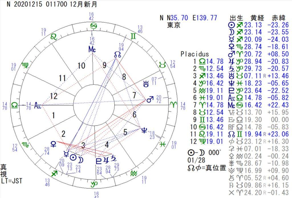 12月15日は射手座の新月です。