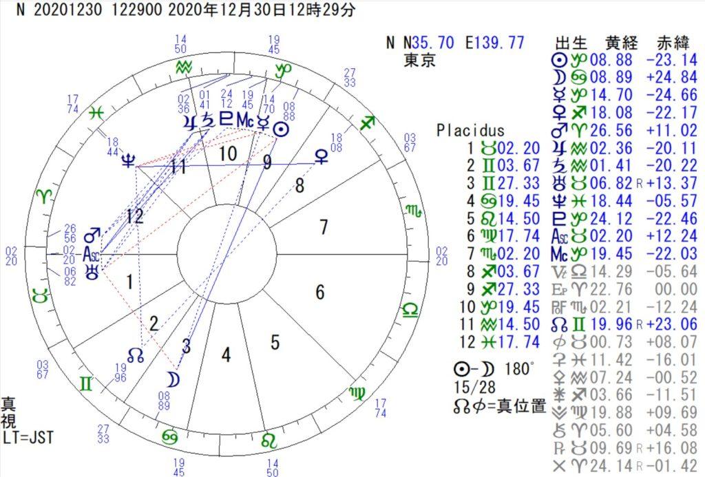 12月30日は蟹座の満月です。
