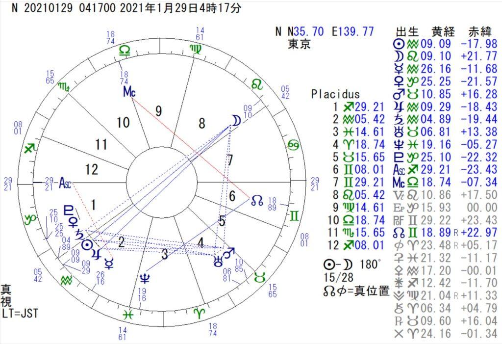 1月29日は獅子座の満月です。