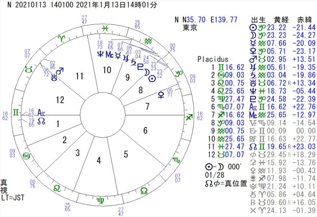 1月13日は山羊座の新月です。