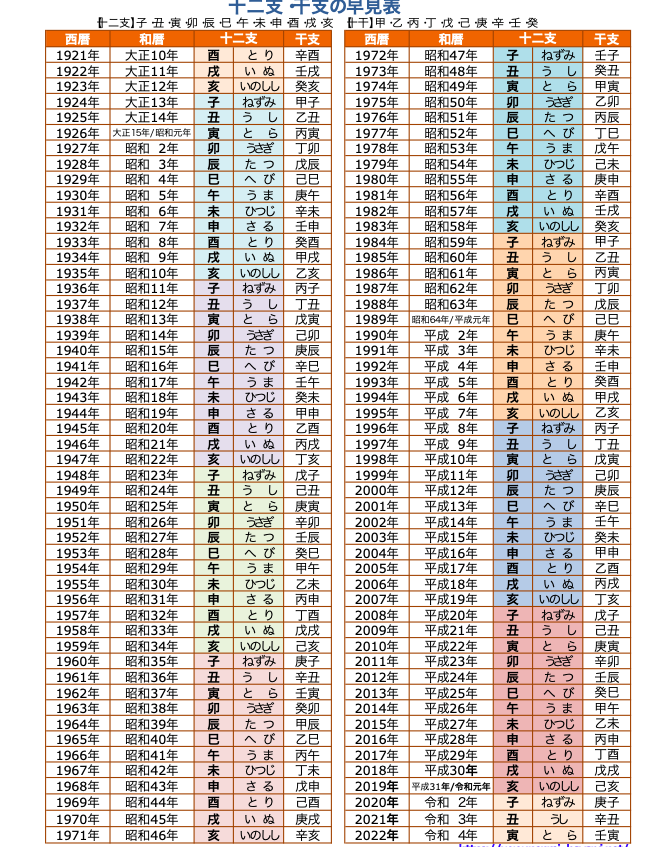 八字占術でみた2021年の運勢
