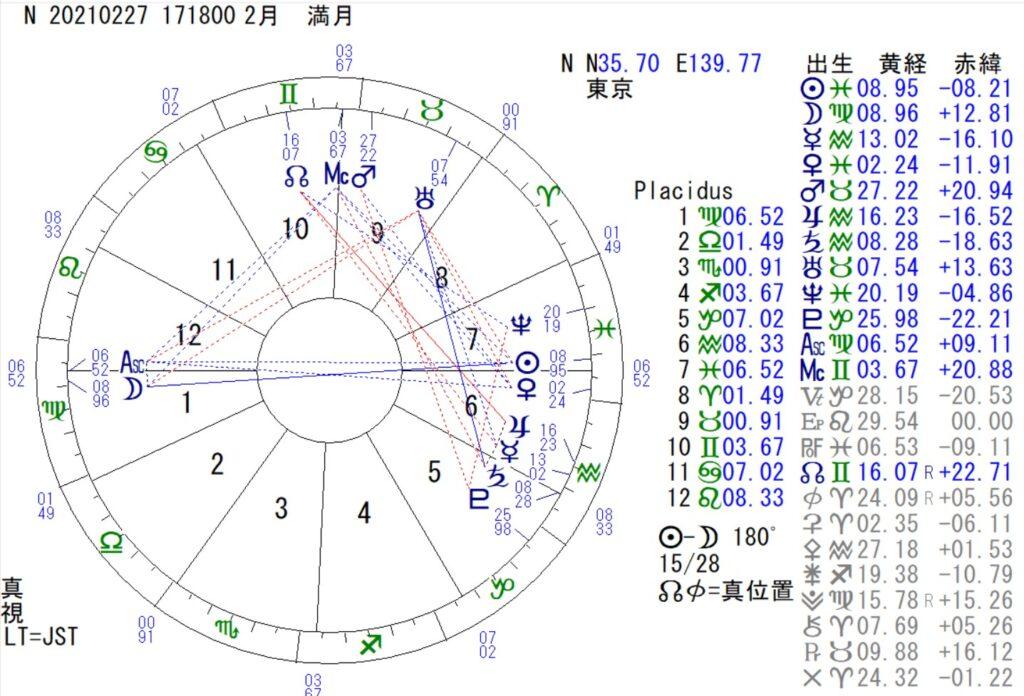 2月27日は乙女座の満月です。