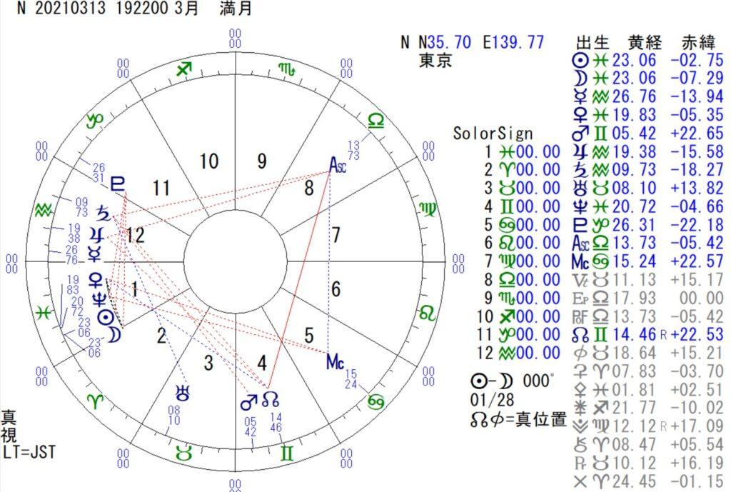 3月13日は、魚座の新月です。