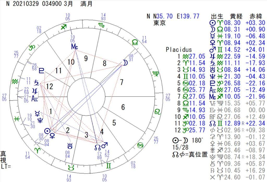 3月29日は天秤座の満月です。
