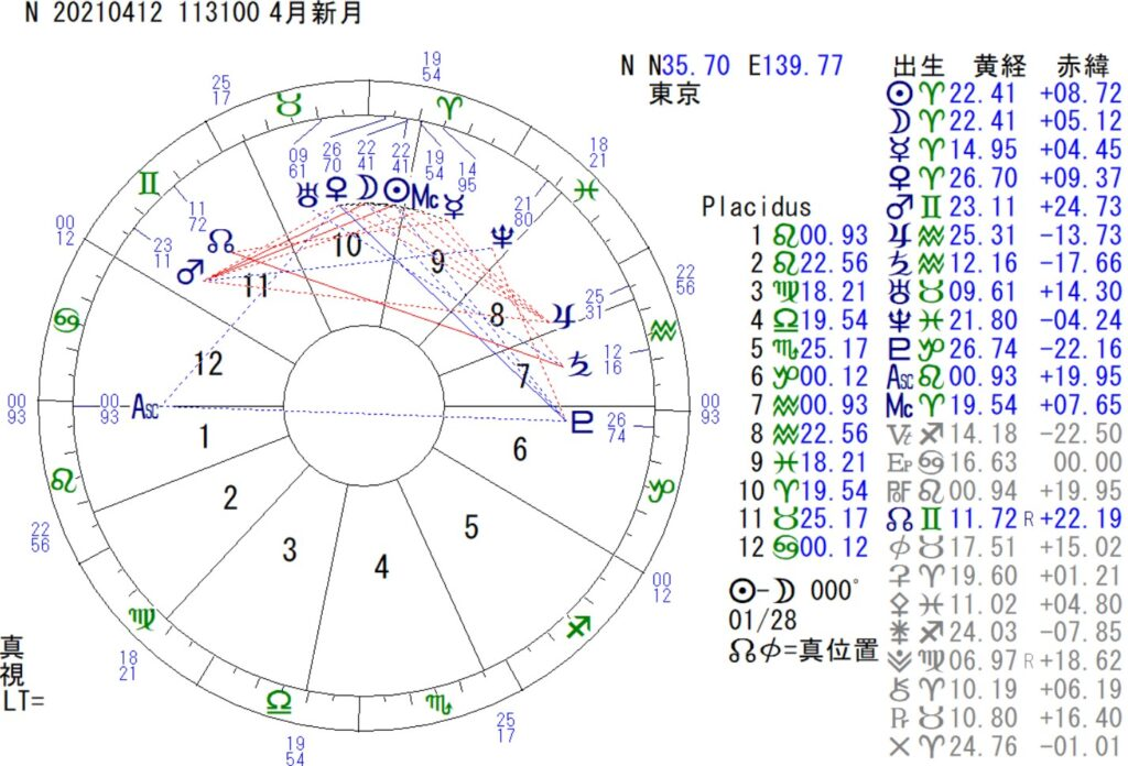 4月12日は牡羊座の新月です
