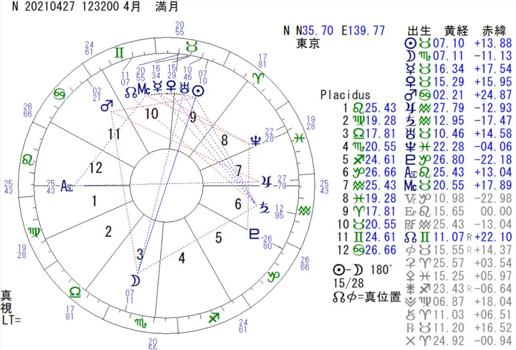 4月27日は、蠍座の満月です。