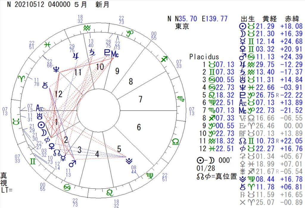 5月12日は、牡牛座の新月です。