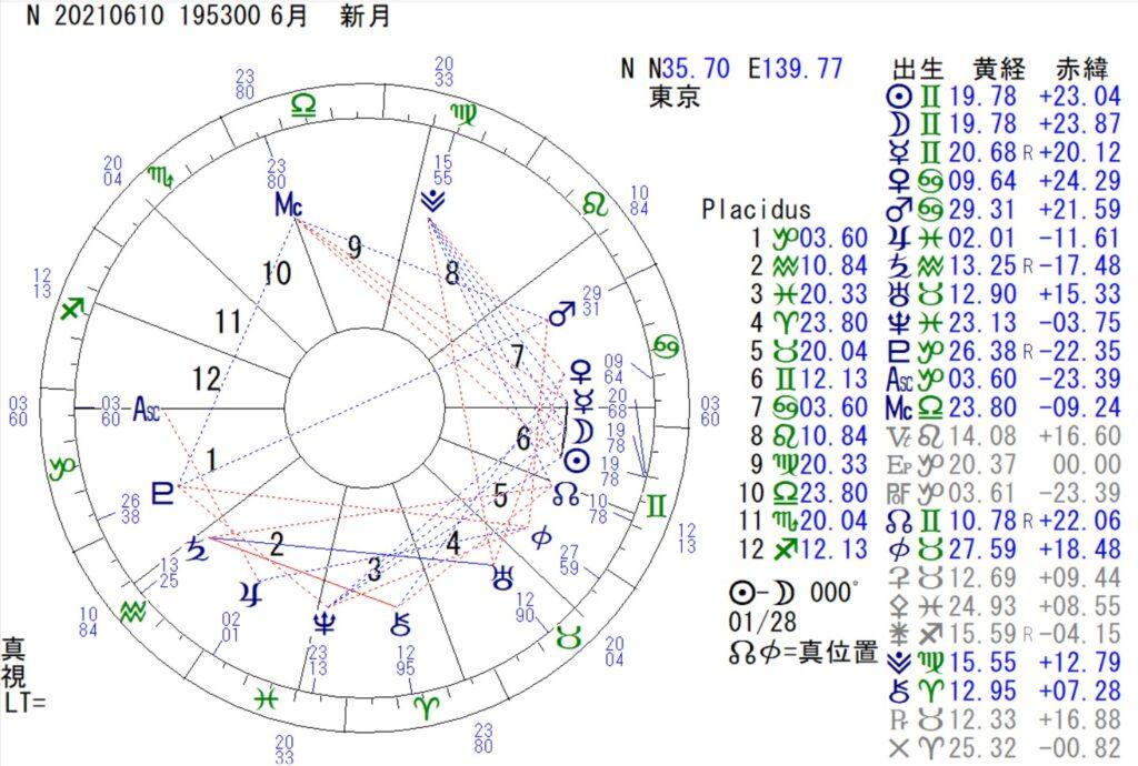 6月10日は、双子座の新月です。古代の叡智とヘルメスのカドケウスに注目。