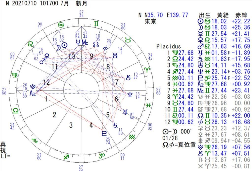 7月10日は蟹座の新月です。