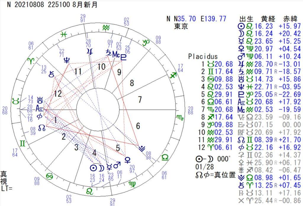 8月8日は獅子座の新月です。