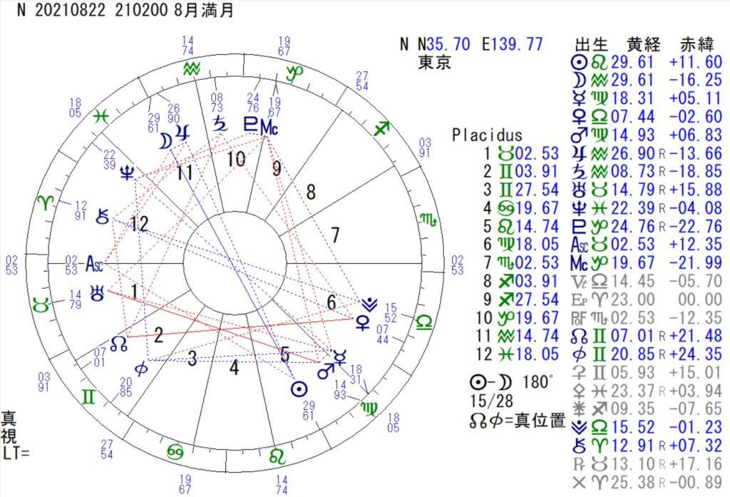 8月22日は、水瓶座の満月です。