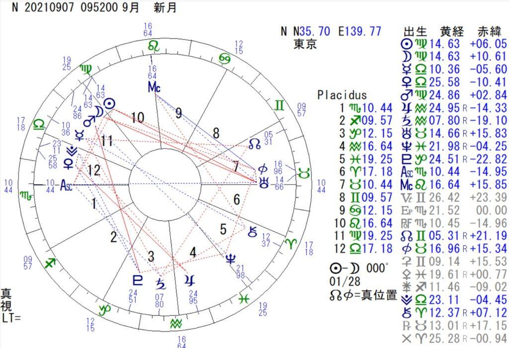 9月7日は乙女座の新月です。