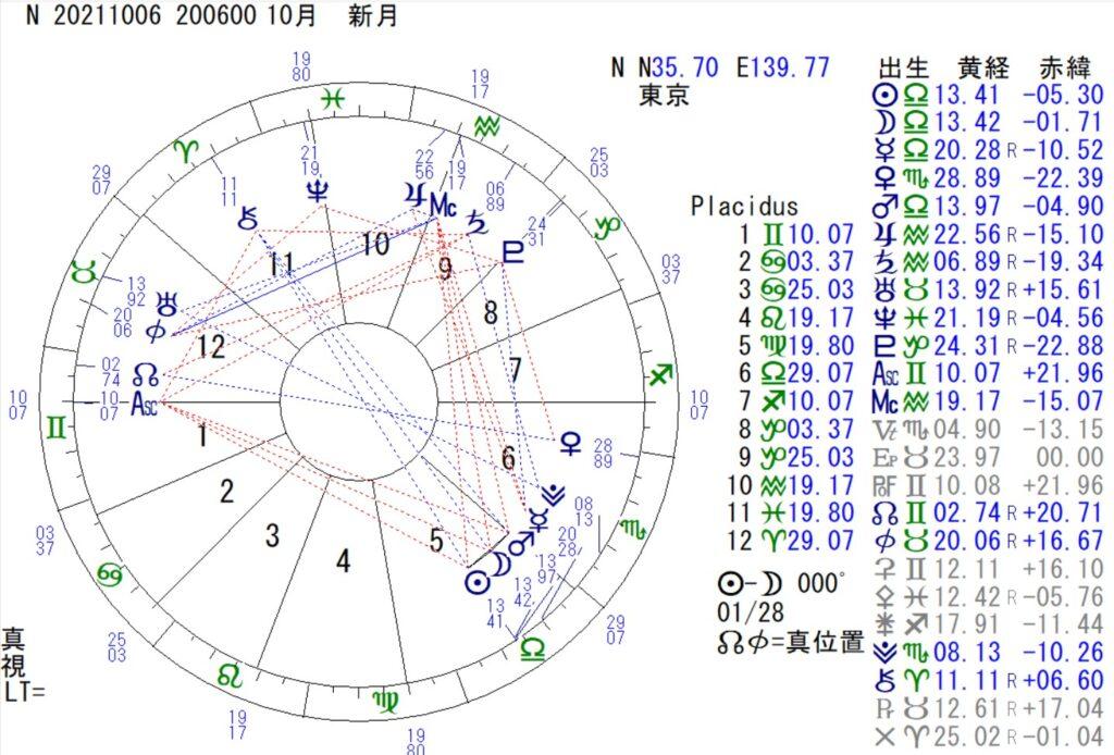 10月6日は天秤座の新月です。